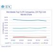 IDC: HP Inc. занимает первое место в мире по поставкам печатающих устройств большого формата